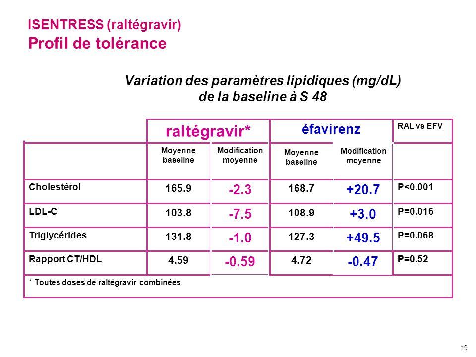 19 Variation des paramètres lipidiques (mg/dL) de la baseline à S 48 P=0.52 -0.47 4.72 -0.59 4.59 Rapport CT/HDL * Toutes doses de raltégravir combiné
