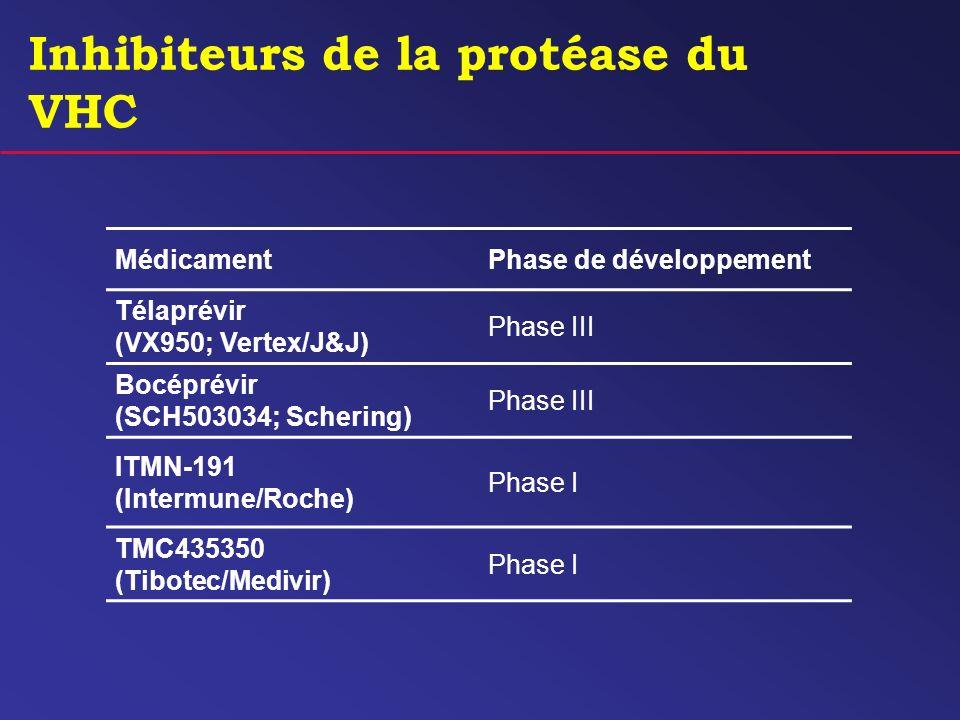 Inhibiteurs de la protéase du VHC MédicamentPhase de développement Télaprévir (VX950; Vertex/J&J) Phase III Bocéprévir (SCH503034; Schering) Phase III