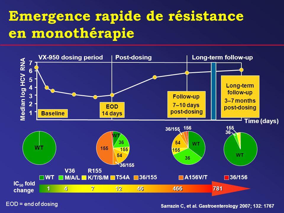 Emergence rapide de résistance en monothérapie 1 2 3 5 6 7 4 Baseline EOD 14 days Follow-up 7–10 days post-dosing Long-term follow-up 3–7 months post-