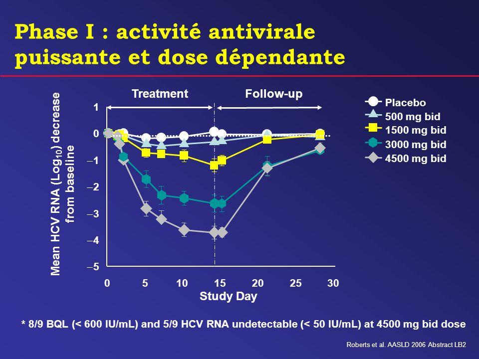 Phase I : activité antivirale puissante et dose dépendante * 8/9 BQL (< 600 IU/mL) and 5/9 HCV RNA undetectable (< 50 IU/mL) at 4500 mg bid dose Place