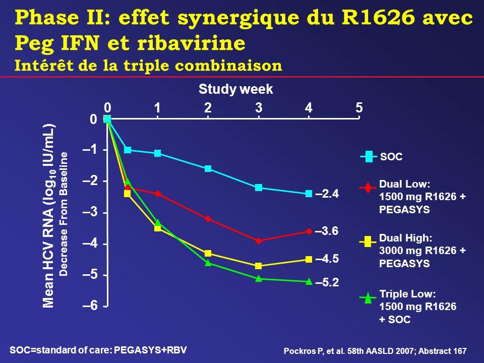 Phase II: effet synergique du R1626 avec Peg IFN et ribavirine Intérêt de la triple combinaison Dual Low: 1500 mg R1626 + PEGASYS Dual High: 3000 mg R