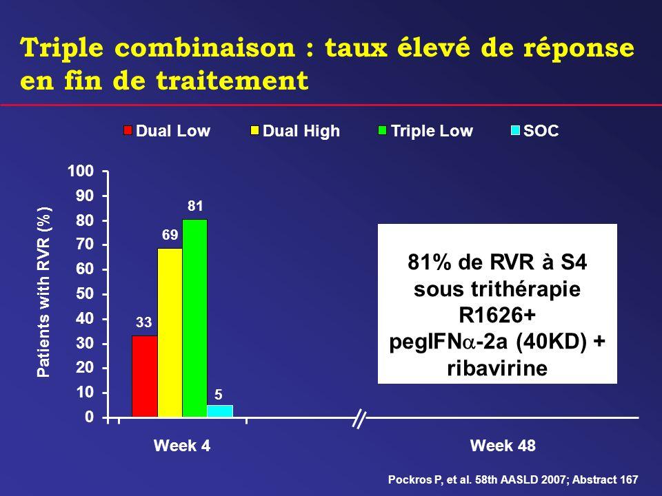Triple combinaison : taux élevé de réponse en fin de traitement Patients with RVR (%) 33 69 81 5 0 10 20 30 40 50 60 70 80 90 100 Week 4 Dual LowDual