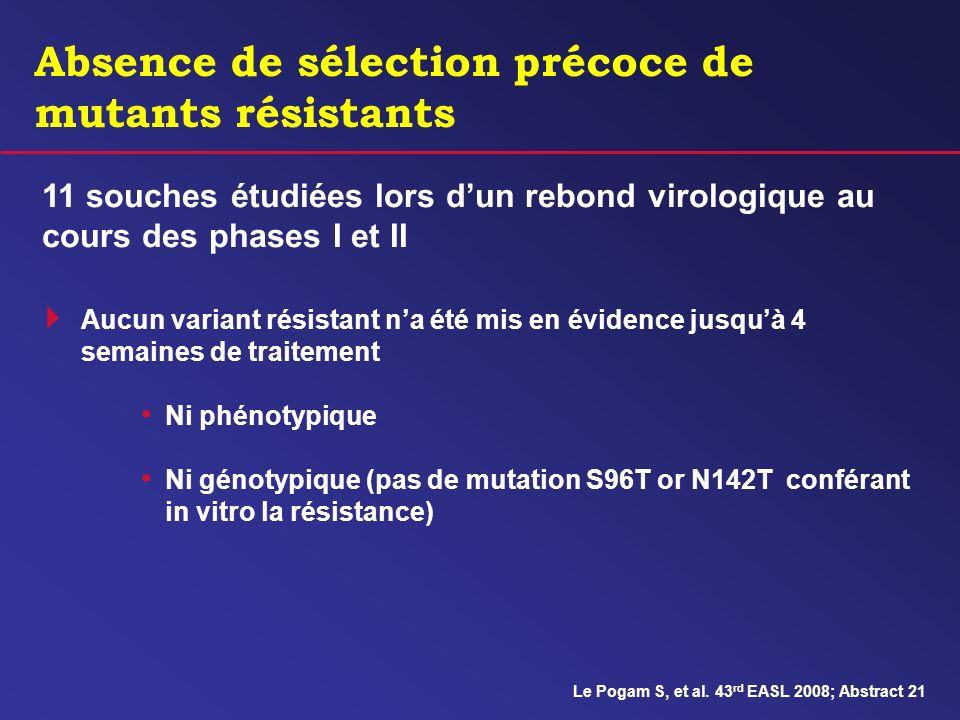 Absence de sélection précoce de mutants résistants Le Pogam S, et al. 43 rd EASL 2008; Abstract 21 11 souches étudiées lors dun rebond virologique au