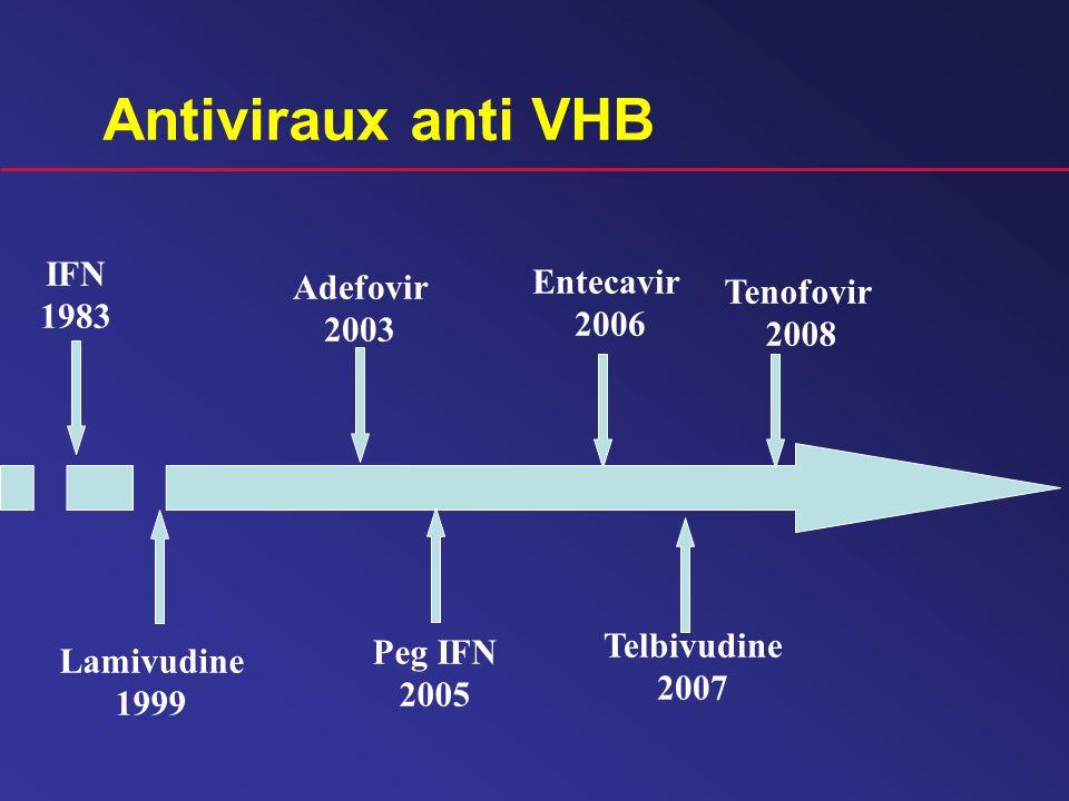 Antiviraux anti VHB IFN 1983 Tenofovir 2008 Peg IFN 2005 Adefovir 2003 Lamivudine 1999 Entecavir 2006 Telbivudine 2007