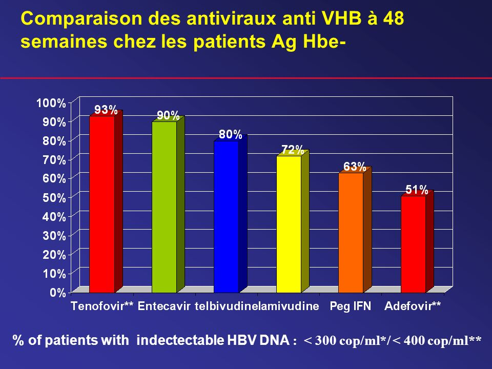 Comparaison des antiviraux anti VHB à 48 semaines chez les patients Ag Hbe- % of patients with indectectable HBV DNA : < 300 cop/ml*/ < 400 cop/ml**