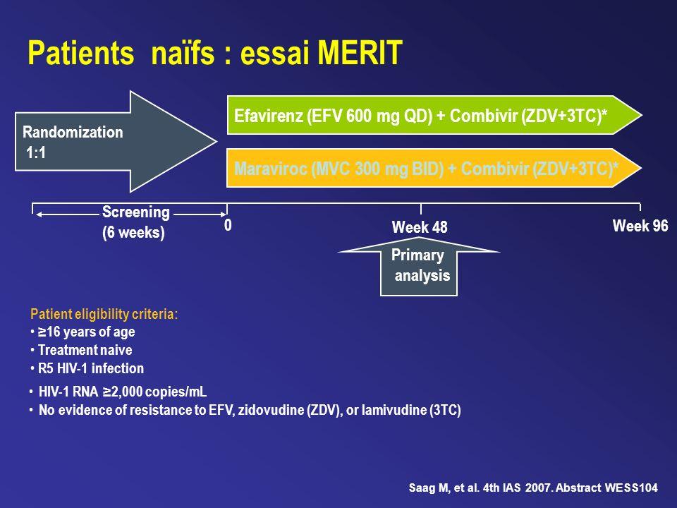 Randomization 1:1 Patients naïfs : essai MERIT Maraviroc (MVC 300 mg BID) + Combivir (ZDV+3TC)* Efavirenz (EFV 600 mg QD) + Combivir (ZDV+3TC)* Primar