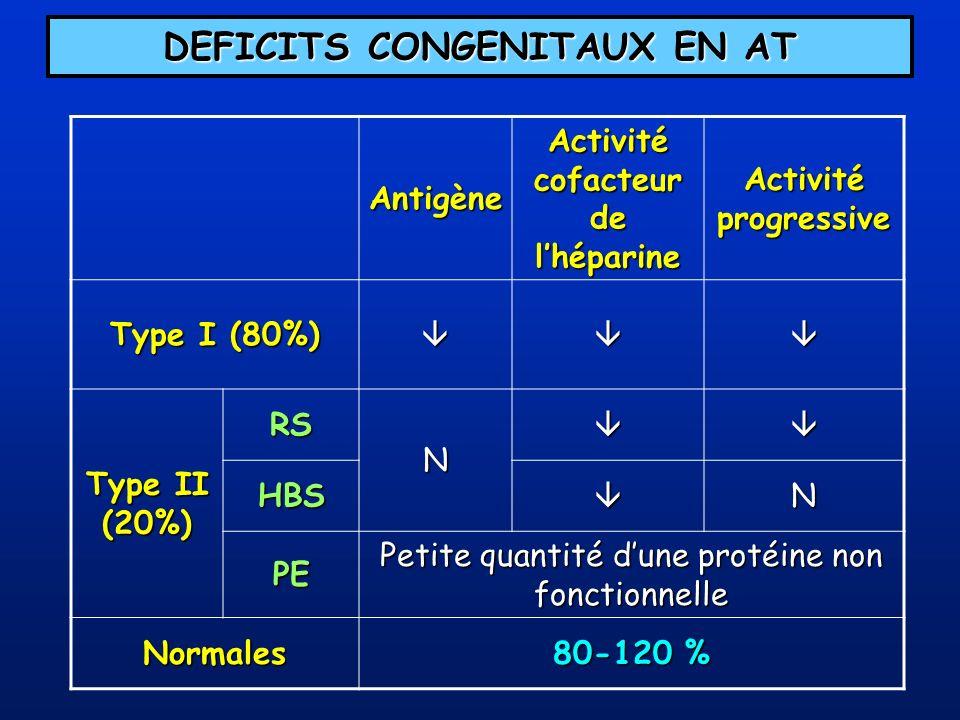 DEFICITS CONGENITAUX EN AT Antigène Activité cofacteur de lhéparine Activité progressive Type I (80%) Type II (20%) RS N HBSN PE Petite quantité dune