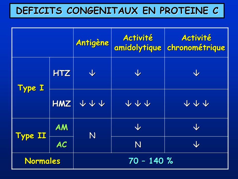 DEFICITS CONGENITAUX EN PROTEINE C Antigène Activité amidolytique Activité chronométrique Type I HTZ HMZ Type II AM N ACN Normales 70 – 140 %