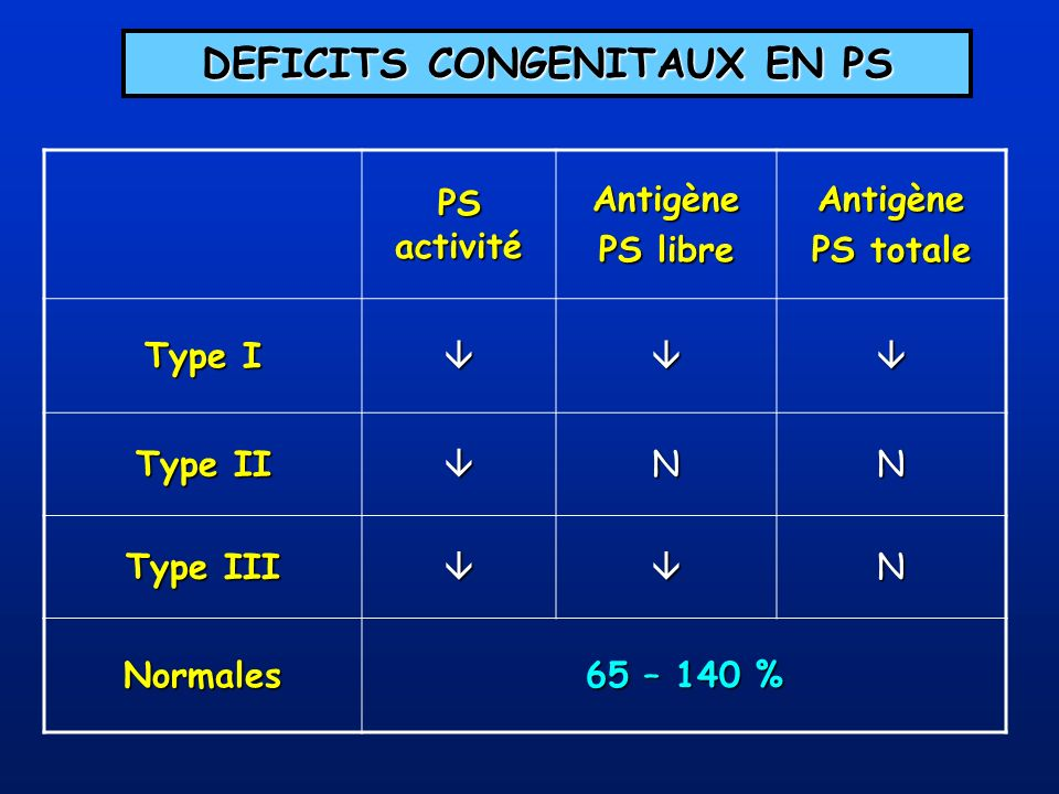 DEFICITS CONGENITAUX EN PS PS activité Antigène PS libre Antigène PS totale Type I Type II NN Type III N Normales 65 – 140 %