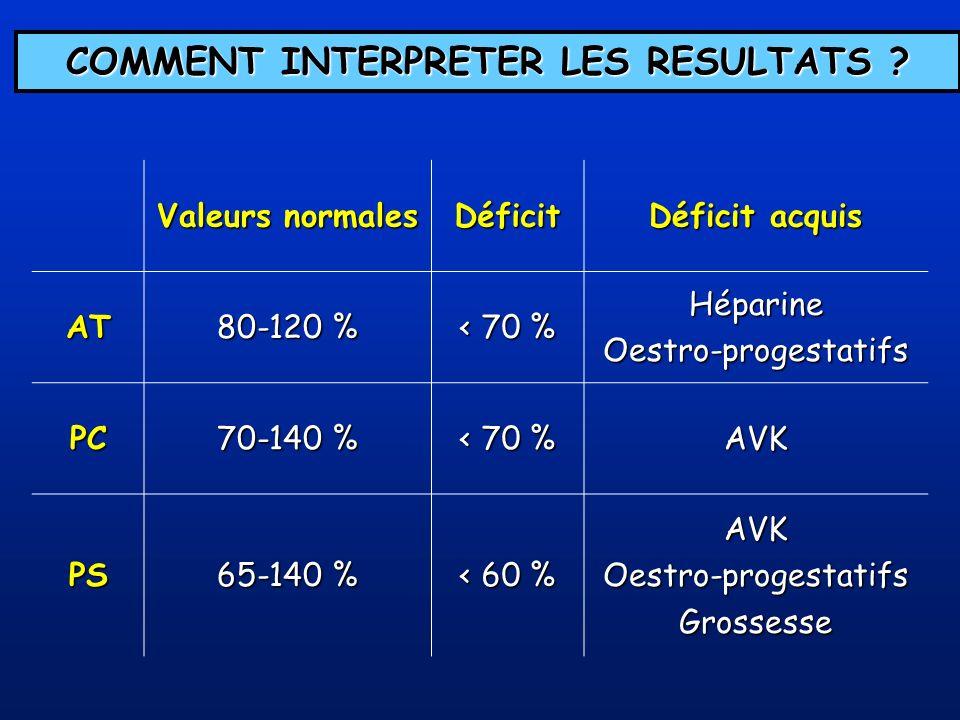 Valeurs normales Déficit Déficit acquis AT 80-120 % < 70 % HéparineOestro-progestatifs PC 70-140 % < 70 % AVK PS 65-140 % < 60 % AVKOestro-progestatif