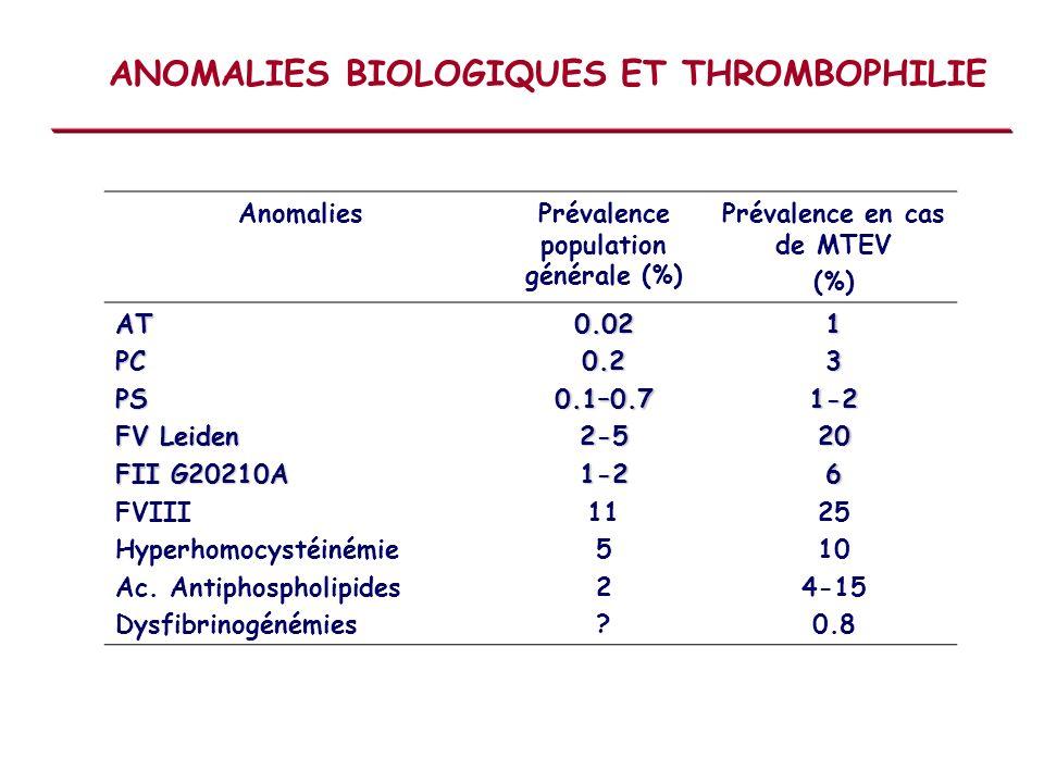 ANOMALIES BIOLOGIQUES ET THROMBOPHILIE AnomaliesPrévalence population générale (%) Prévalence en cas de MTEV (%)ATPCPS FV Leiden FII G20210A FVIII Hyp