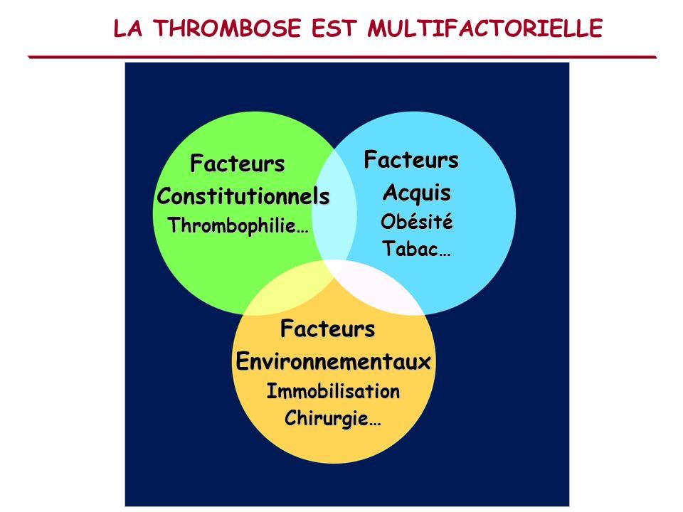 LA RECHERCHE DUNE THROMBOPHILIE EST RECOMMANDÉE AVEC QUELS EXAMENS… Hémogramme plaquettes TQ, TCA recherche dACC de type lupique Fibrinogène et TT AT,PC,PS (mesure dactivité) RPCA puis mutation FV Leiden Mutation G20210A FII Anticardiolipines et anti- 2GPI Homocystéinémie FVIII (Consentement écrit + Information patient) Juste prescription des examens de biologie http://dommed.aphp.fr:4567/jpbio => 40% des thrombophilies identifiées => perte de fonction ou gain de fonction
