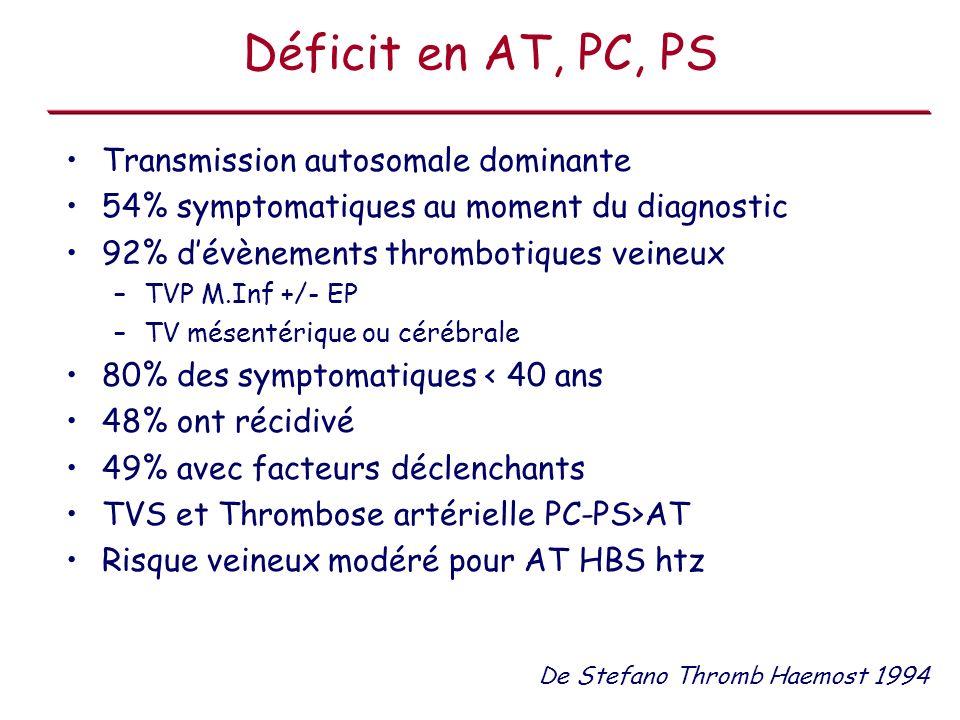 Déficit en AT, PC, PS Transmission autosomale dominante 54% symptomatiques au moment du diagnostic 92% dévènements thrombotiques veineux –TVP M.Inf +/