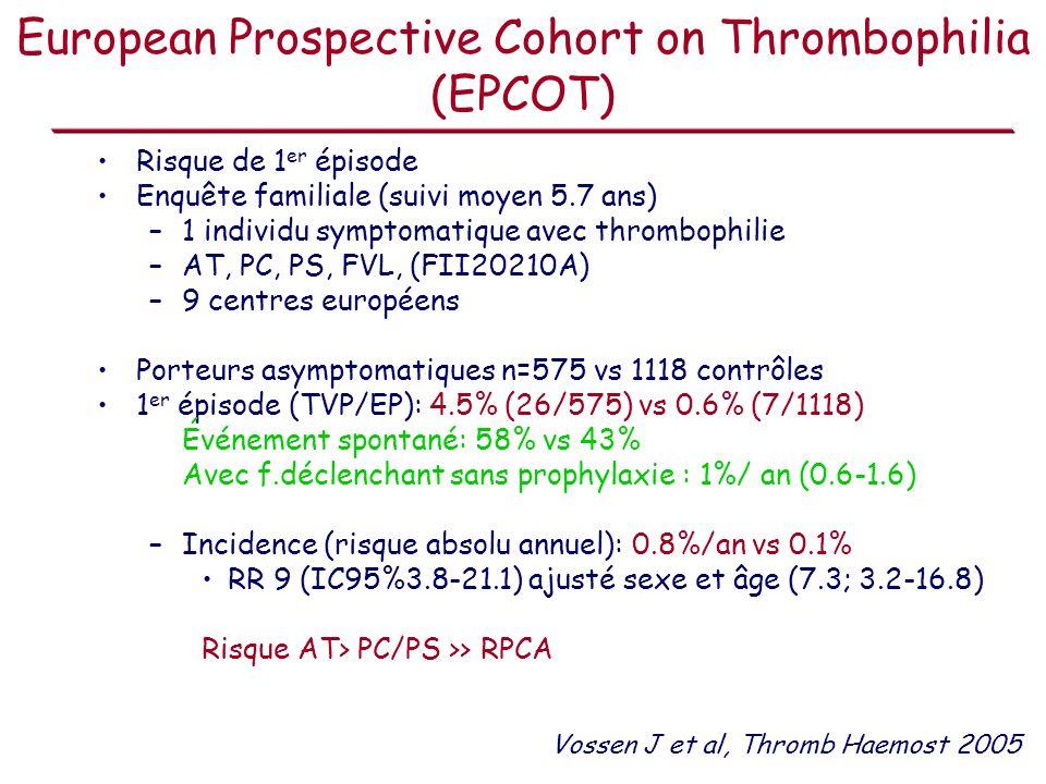 European Prospective Cohort on Thrombophilia (EPCOT) Risque de 1 er épisode Enquête familiale (suivi moyen 5.7 ans) –1 individu symptomatique avec thr