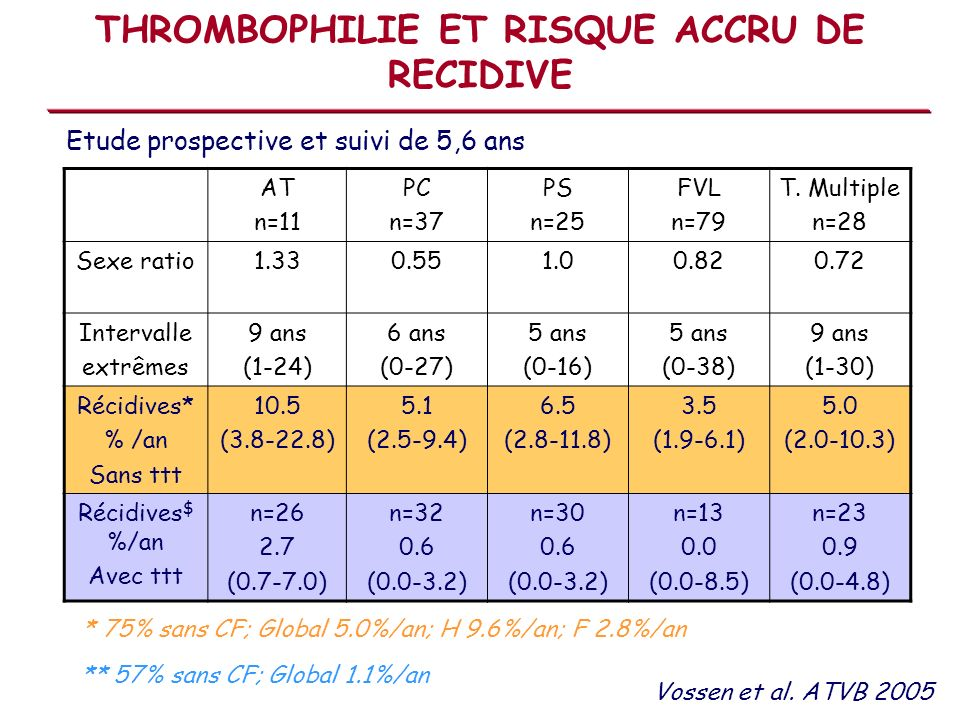 THROMBOPHILIE ET RISQUE ACCRU DE RECIDIVE AT n=11 PC n=37 PS n=25 FVL n=79 T.