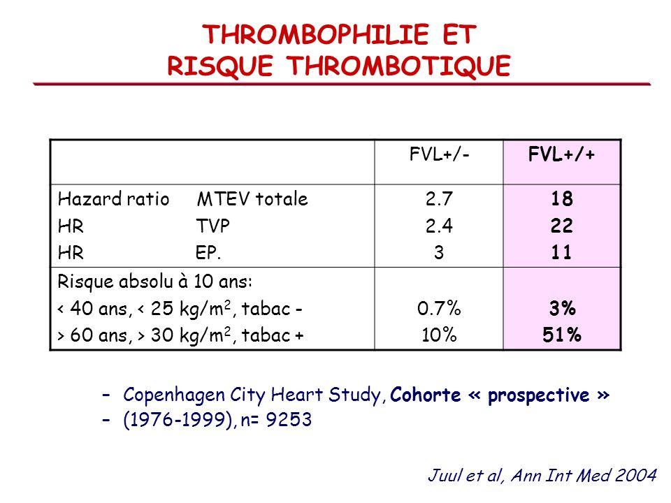 –Copenhagen City Heart Study, Cohorte « prospective » –(1976-1999), n= 9253 FVL+/-FVL+/+ Hazard ratio MTEV totale HR TVP HR EP. 2.7 2.4 3 18 22 11 Ris