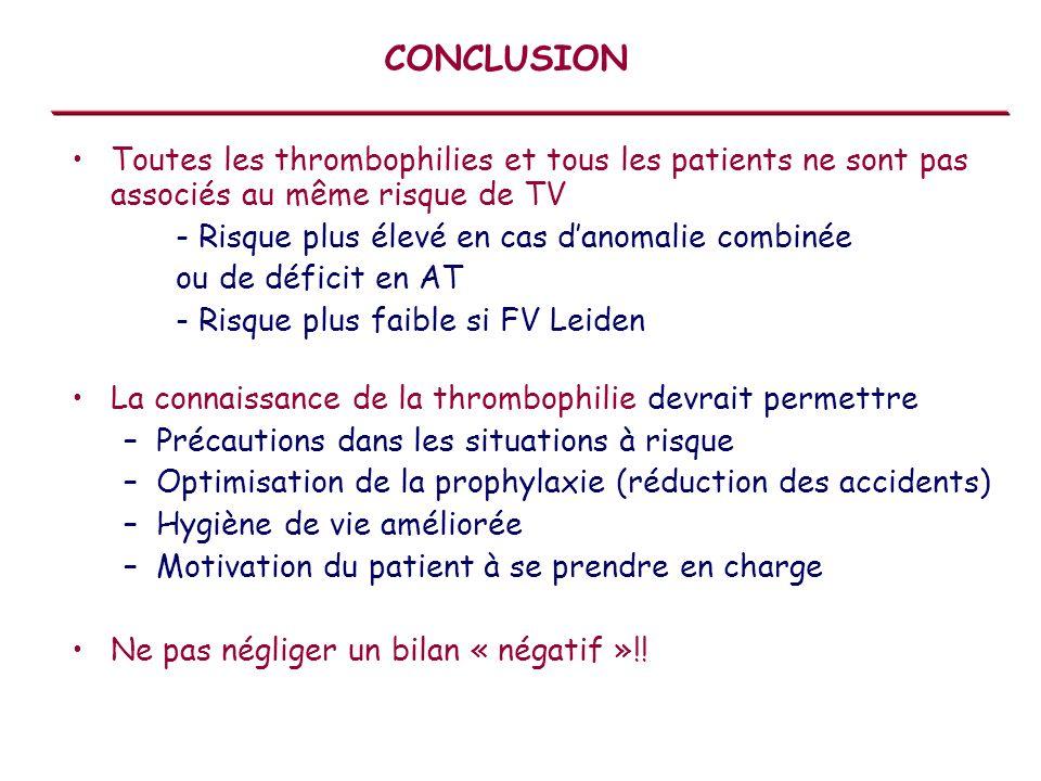Toutes les thrombophilies et tous les patients ne sont pas associés au même risque de TV - Risque plus élevé en cas danomalie combinée ou de déficit e