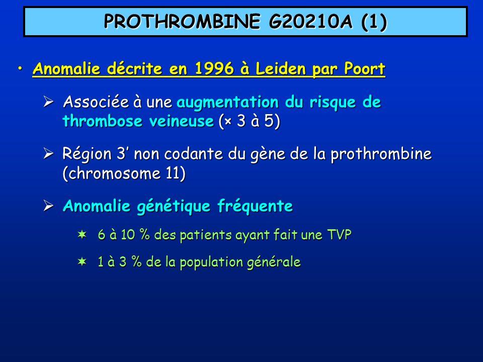 PROTHROMBINE G20210A (2) Taux de facteur II plasmatiqueTaux de facteur II plasmatique Inconstante et non spécifique Inconstante et non spécifique Paramètre inutilisable pour la détection de lanomalie moléculaire Paramètre inutilisable pour la détection de lanomalie moléculaire Association à dautres thrombophiliesAssociation à dautres thrombophilies Fréquente Fréquente du risque thromboembolique du risque thromboembolique Recherche de la mutation par biologie moléculaireRecherche de la mutation par biologie moléculaire Indispensable Indispensable