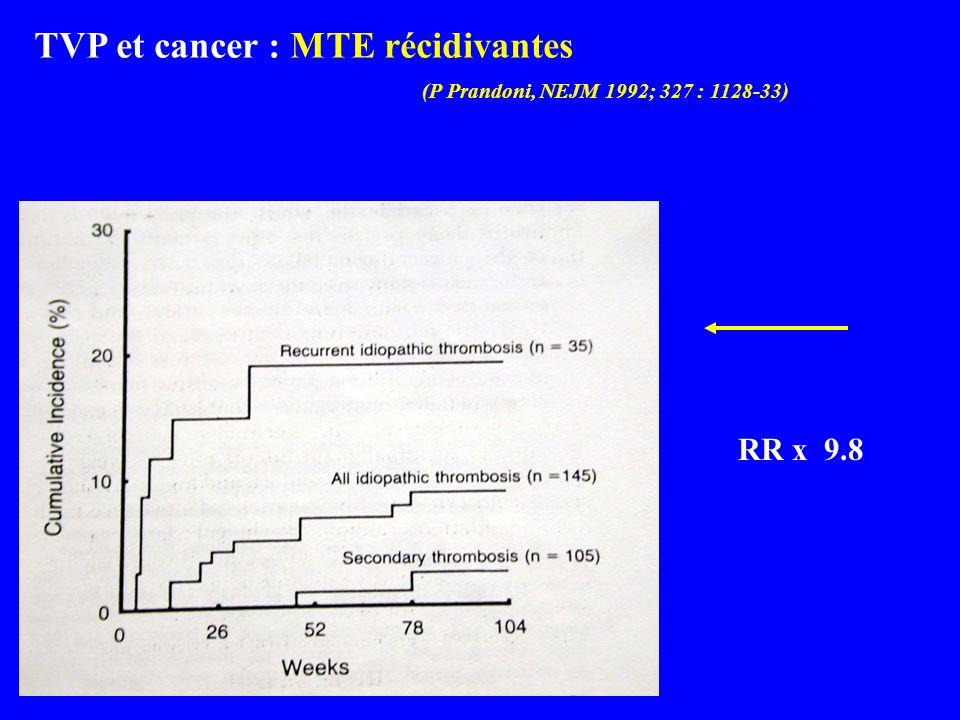(P Prandoni, NEJM 1992; 327 : 1128-33) RR x 9.8 32 TVP et cancer : MTE récidivantes