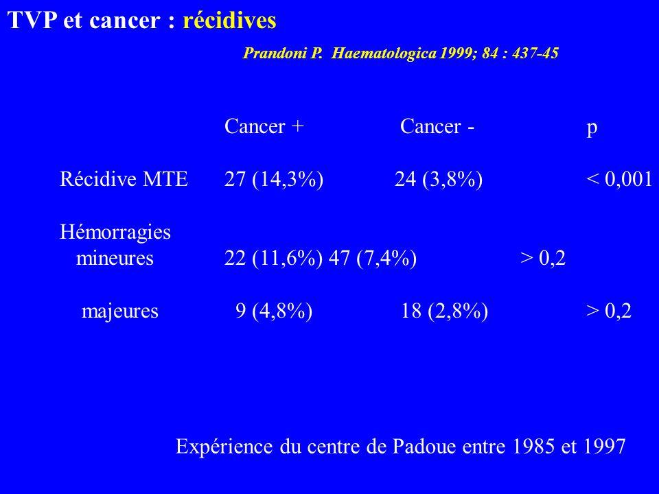 Expérience du centre de Padoue entre 1985 et 1997 TVP et cancer : récidives Prandoni P. Haematologica 1999; 84 : 437-45 Cancer + Cancer -p Récidive MT