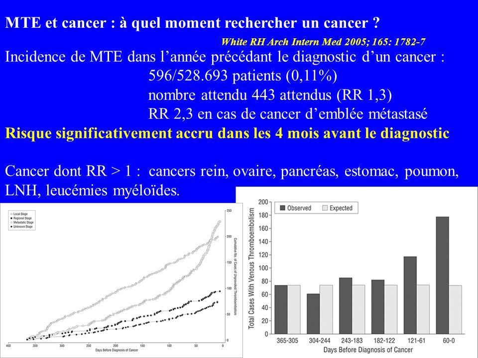 MTE et cancer : à quel moment rechercher un cancer ? White RH Arch Intern Med 2005; 165: 1782-7 Incidence de MTE dans lannée précédant le diagnostic d