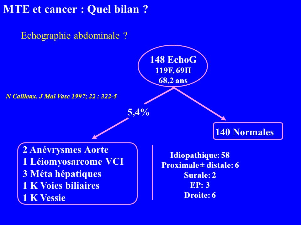 148 EchoG 119F, 69H 68,2 ans 140 Normales 2 Anévrysmes Aorte 1 Léiomyosarcome VCI 3 Méta hépatiques 1 K Voies biliaires 1 K Vessie 5,4% Idiopathique: