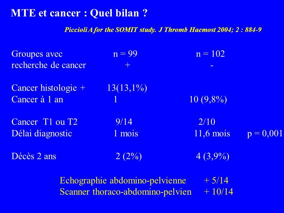 MTE et cancer : Quel bilan ? Piccioli A for the SOMIT study. J Thromb Haemost 2004; 2 : 884-9 Groupes avec n = 99 n = 102 recherche de cancer+- Cancer