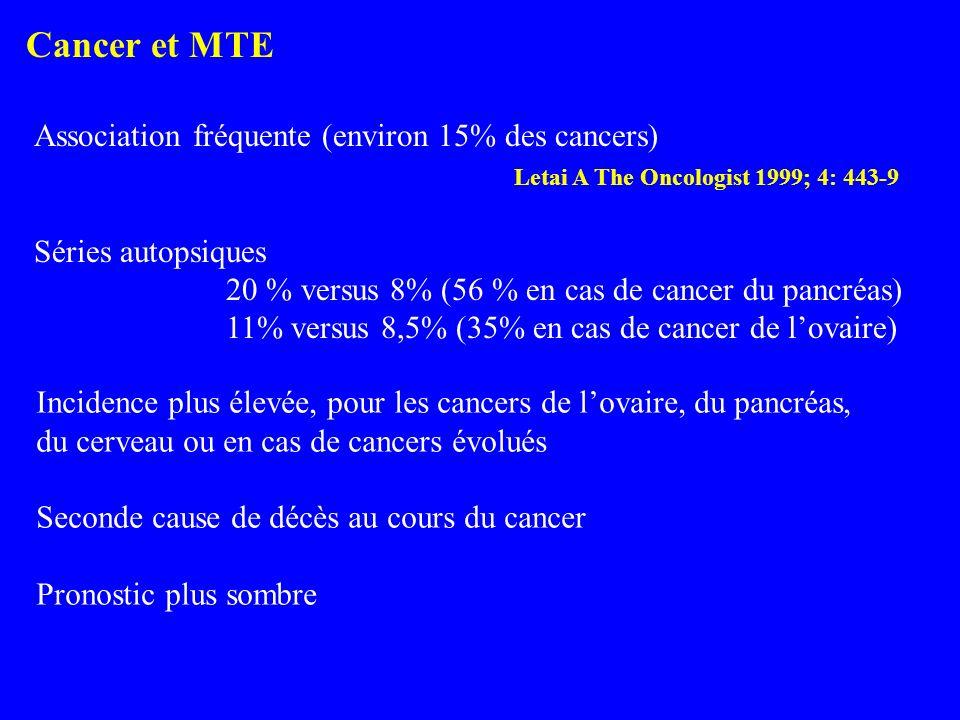 Cancer et MTE 27 Association fréquente (environ 15% des cancers) Letai A The Oncologist 1999; 4: 443-9 Séries autopsiques 20 % versus 8% (56 % en cas