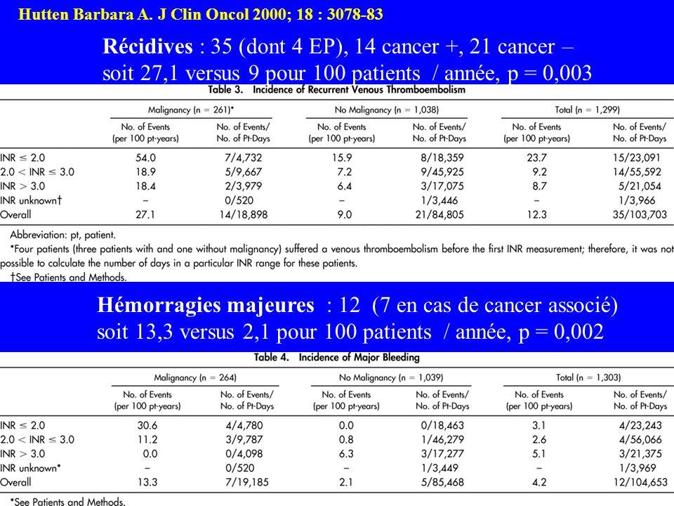 Récidives : 35 (dont 4 EP), 14 cancer +, 21 cancer – soit 27,1 versus 9 pour 100 patients / année, p = 0,003 Hémorragies majeures : 12 (7 en cas de ca
