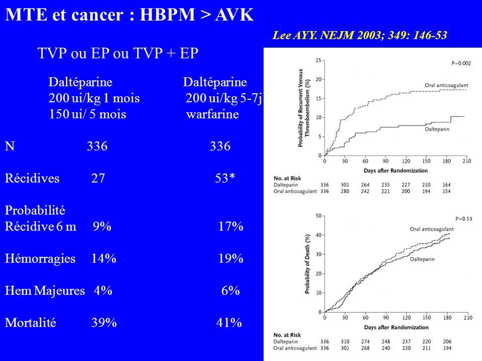 MTE et cancer : HBPM > AVK Lee AYY. NEJM 2003; 349: 146-53 TVP ou EP ou TVP + EP Daltéparine Daltéparine 200 ui/kg 1 mois 200 ui/kg 5-7j 150 ui/ 5 moi