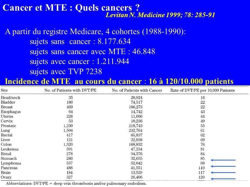 Levitan N. Medicine 1999; 78: 285-91 A partir du registre Medicare, 4 cohortes (1988-1990): sujets sans cancer : 8.177.634 sujets sans cancer avec MTE