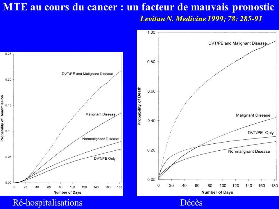 Levitan N. Medicine 1999; 78: 285-91 Ré-hospitalisationsDécès MTE au cours du cancer : un facteur de mauvais pronostic