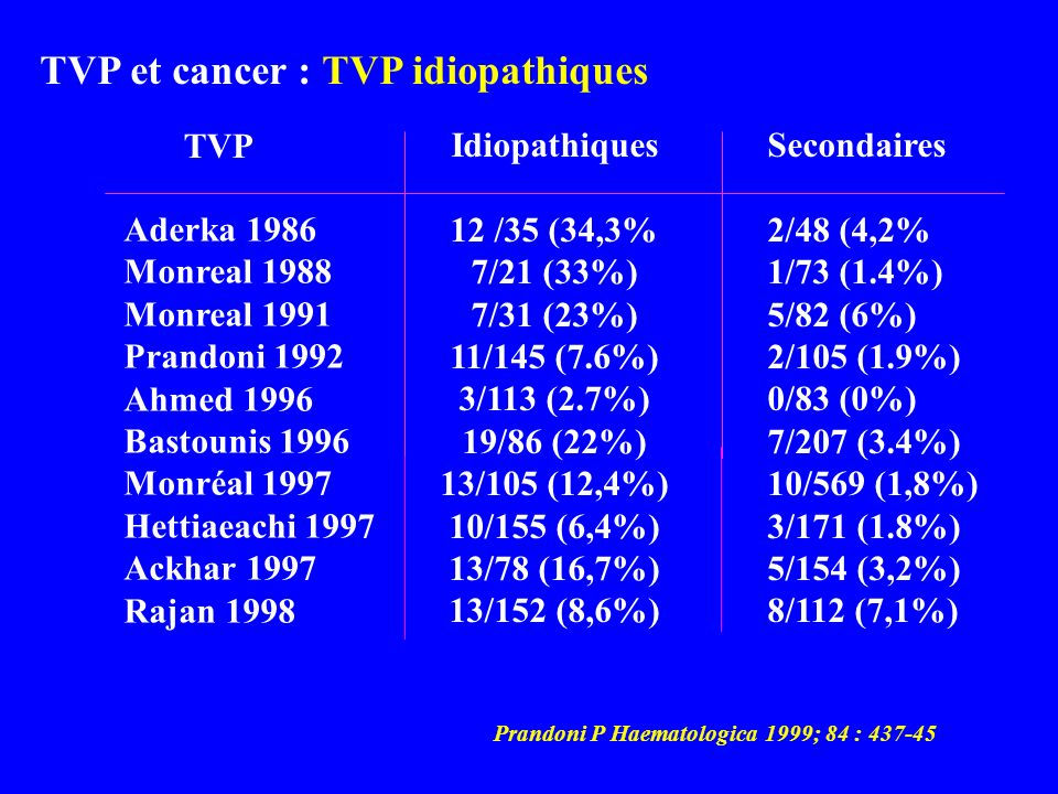 TVP et cancer : TVP idiopathiques Aderka 1986 Monreal 1988 Monreal 1991 Prandoni 1992 Ahmed 1996 Bastounis 1996 Monréal 1997 Hettiaeachi 1997 Ackhar 1