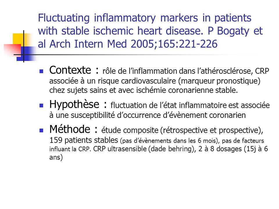 PATIENTS Groupe 1 : n=15, 2 évènements (1 IDM), 2 CRP>2mg/l durant 14 à 21 jours, essai clinique évaluant intérêt TT antiinflammatoire, 6 dosages CRP et IL6 (0-1-3-6-7-9 mois) Groupe 2 : n=43, 2 e CRP2mg/l ou CRP>2mg/l (refus dêtre dans le groupe 1) Groupe 3 : n=62, 1 e CRP2mg/l, 2 e CRP 2 ans plus tard Groupe 4 : n=27, 3 ans dischémie coronarienne stable, 2 e CRP si pas dévènements Groupe 5 : n=12, angor stable, épreuve deffort successifs et 3 CRP à 3 semaines dintervalle