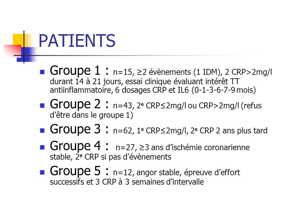 RESULTATS Fluctuations importantes des taux de CRP : moins de 1mg/l (risque faible), 1-3 (risque intermédiaire), >3 (risque élevé) Changement de catégorie de risque : 64 patients entre le 1 e et le 2 e dosage Variations indépendantes de lIMC, tabagisme, traitement, évènements cliniques, états inflammatoires Pertinence clinique dun dosage ou même de plusieurs, RPC moyenne de 2 valeurs à 15j dintervalle pour estimer le risque Concept de vulnérabilité temporelle fonction des fluctuations individuelles de létat inflammatoire.
