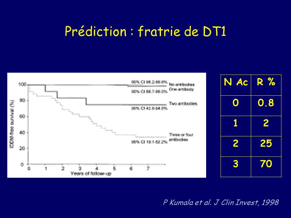 Prédiction : fratrie de DT1 N AcR % 00.8 12 225 370 P Kumala et al. J Clin Invest, 1998