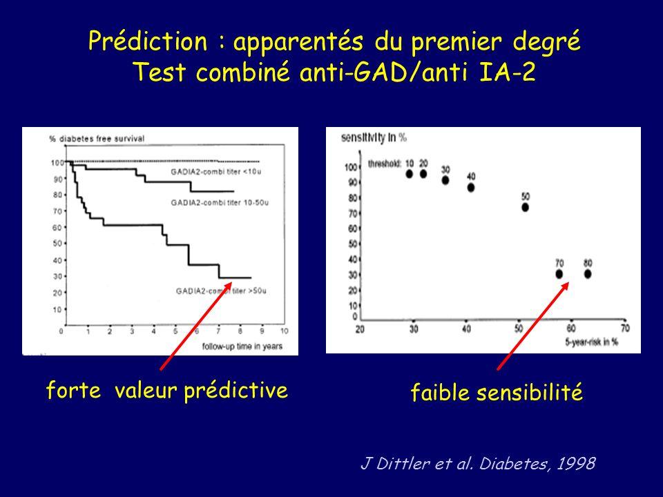 Prédiction : apparentés du premier degré Test combiné anti-GAD/anti IA-2 forte valeur prédictive faible sensibilité J Dittler et al. Diabetes, 1998