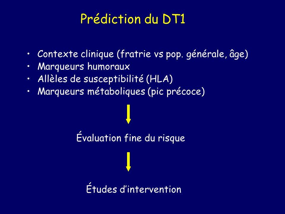 Prédiction du DT1 Contexte clinique (fratrie vs pop. générale, âge) Marqueurs humoraux Allèles de susceptibilité (HLA) Marqueurs métaboliques (pic pré