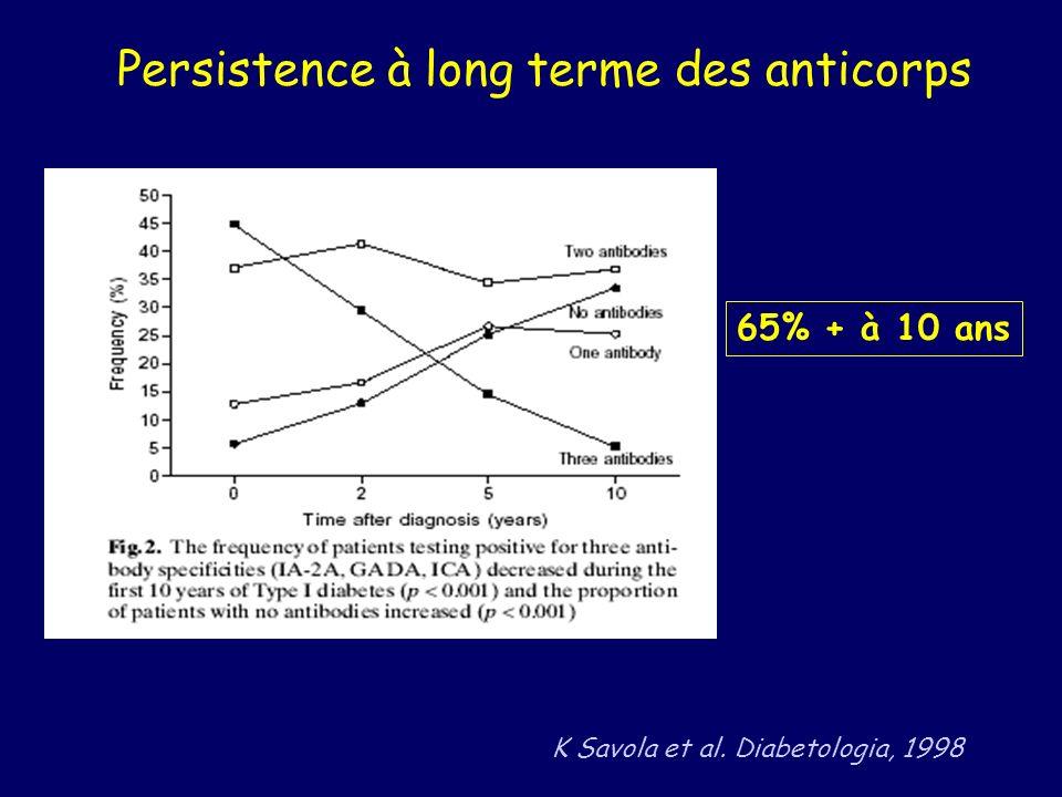 Persistence à long terme des anticorps 65% + à 10 ans K Savola et al. Diabetologia, 1998