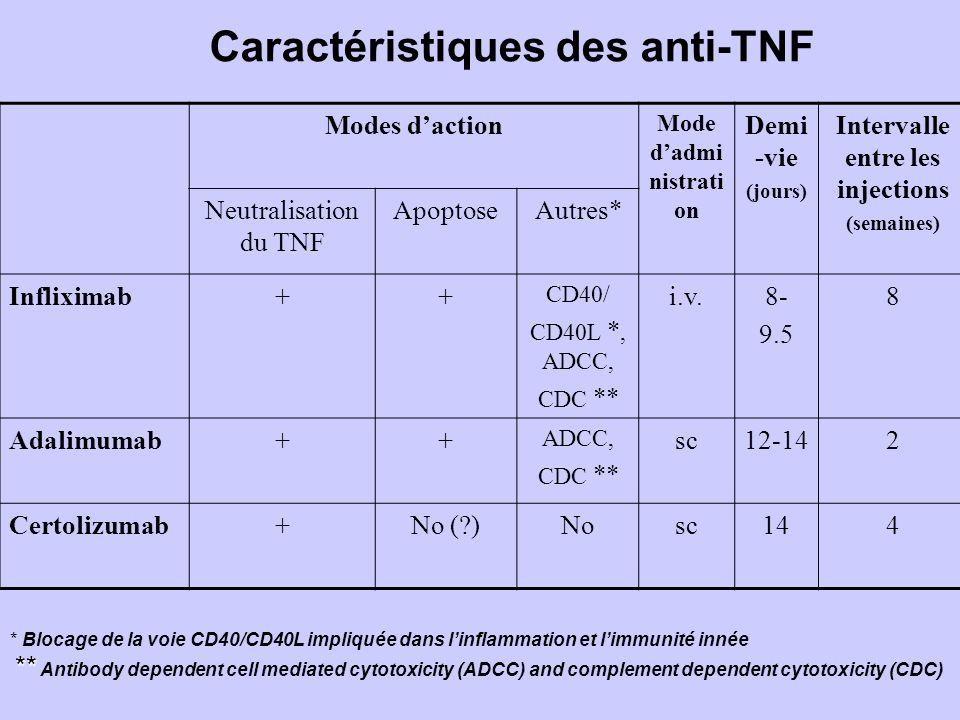 Modes daction Mode dadmi nistrati on Demi -vie (jours) Intervalle entre les injections (semaines) Neutralisation du TNF ApoptoseAutres* Infliximab++ CD40/ CD40L *, ADCC, CDC ** i.v.8- 9.5 8 Adalimumab++ ADCC, CDC ** sc12-142 Certolizumab+No (?)Nosc144 Caractéristiques des anti-TNF * Blocage de la voie CD40/CD40L impliquée dans linflammation et limmunité innée ** ** Antibody dependent cell mediated cytotoxicity (ADCC) and complement dependent cytotoxicity (CDC)