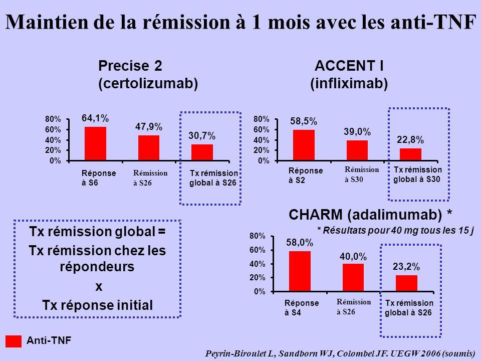 Maintien de la rémission à 1 mois avec les anti-TNF 64,1% 47,9% 30,7% 0% 20% 40% 60% 80% Réponse à S6 Rémission à S26 Tx rémission global à S26 58,5% 39,0% 22,8% 0% 20% 40% 60% 80% Precise 2 (certolizumab) ACCENT I (infliximab) 58,0% 23,2% 40,0% 0% 20% 40% 60% 80% CHARM (adalimumab) * * Résultats pour 40 mg tous les 15 j Tx rémission global = Tx rémission chez les répondeurs x Tx réponse initial Peyrin-Biroulet L, Sandborn WJ, Colombel JF.