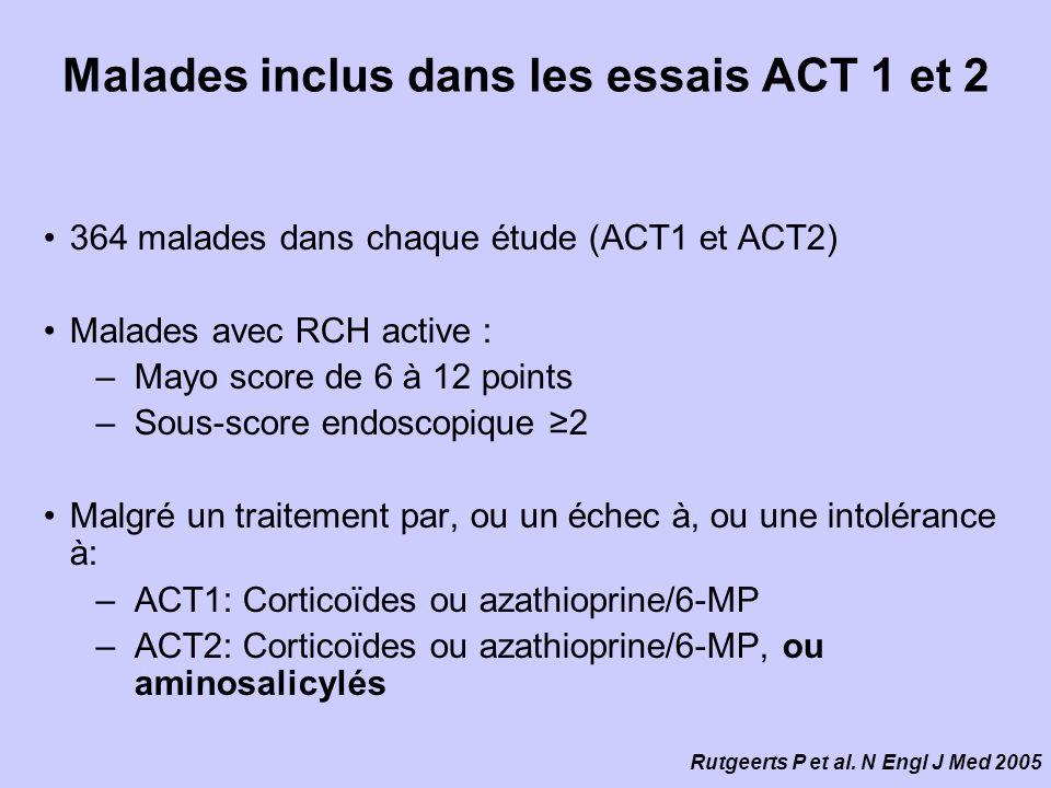 Malades inclus dans les essais ACT 1 et 2 364 malades dans chaque étude (ACT1 et ACT2) Malades avec RCH active : –Mayo score de 6 à 12 points –Sous-score endoscopique 2 Malgré un traitement par, ou un échec à, ou une intolérance à: –ACT1: Corticoïdes ou azathioprine/6-MP –ACT2: Corticoïdes ou azathioprine/6-MP, ou aminosalicylés Rutgeerts P et al.