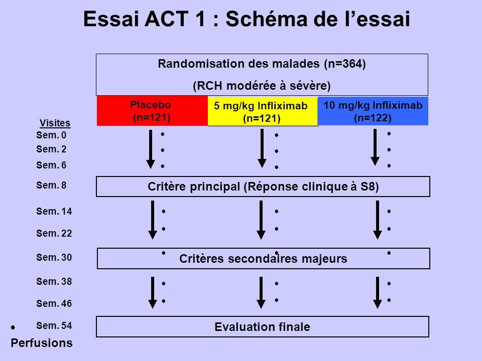 Essai ACT 1 : Schéma de lessai Sem.0 Sem. 2 Sem. 6 Sem.