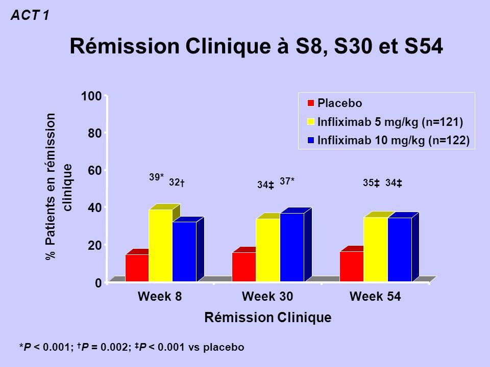 Rémission Clinique à S8, S30 et S54 0 20 40 60 80 100 % Patients en rémission clinique Week 8Week 30Week 54 Rémission Clinique Placebo Infliximab 5 mg/kg (n=121) Infliximab 10 mg/kg (n=122) *P < 0.001; P = 0.002; P < 0.001 vs placebo 39* 37* 34 32 3534 ACT 1
