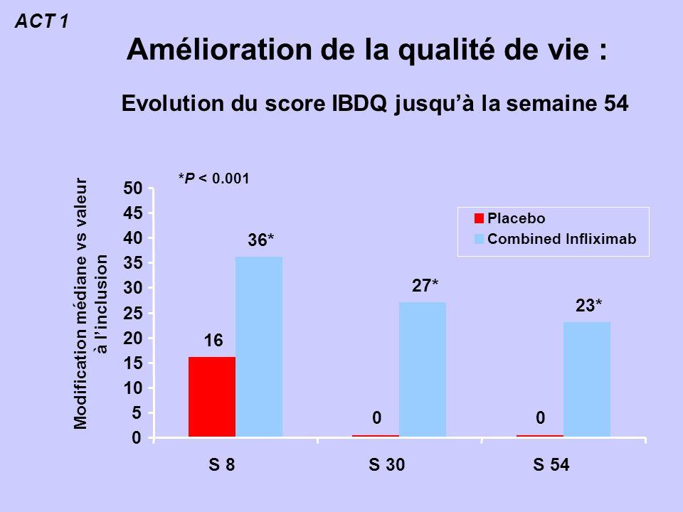 Amélioration de la qualité de vie : 16 00 23* 27* 36* 0 5 10 15 20 25 30 35 40 45 50 S 8S 30S 54 Placebo Combined Infliximab Modification médiane vs valeur à linclusion *P < 0.001 Evolution du score IBDQ jusquà la semaine 54 ACT 1