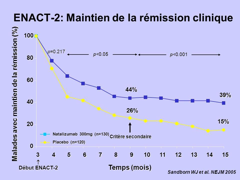 ENACT-2: Maintien de la rémission clinique Début ENACT-2 39% 15% 26% 44% p=0.217 p<0.001 p<0.05 Critère secondaire 0 20 40 60 80 100 3456789101112131415 Temps (mois) Malades avec maintien de la rémission (%) Natalizumab 300mg (n=130) Placebo (n=120) Sandborn WJ et al.