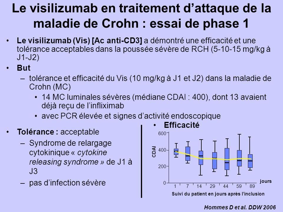 Le visilizumab en traitement dattaque de la maladie de Crohn : essai de phase 1 Le visilizumab (Vis) [Ac anti-CD3] a démontré une efficacité et une tolérance acceptables dans la poussée sévère de RCH (5-10-15 mg/kg à J1-J2) But –tolérance et efficacité du Vis (10 mg/kg à J1 et J2) dans la maladie de Crohn (MC) 14 MC luminales sévères (médiane CDAI : 400), dont 13 avaient déjà reçu de linfliximab avec PCR élevée et signes dactivité endoscopique Hommes D et al.