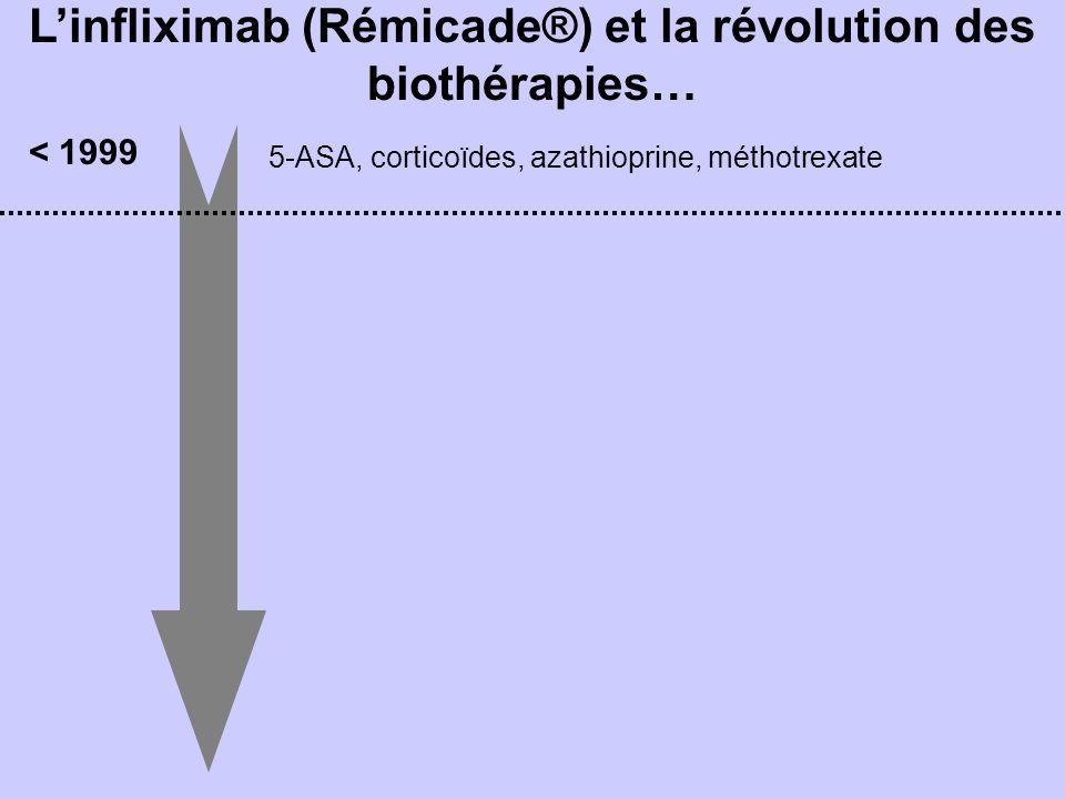Linfliximab (Rémicade®) et la révolution des biothérapies… 5-ASA, corticoïdes, azathioprine, méthotrexate < 1999