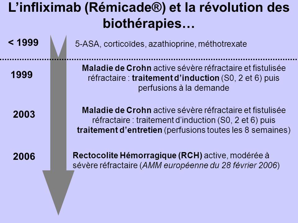 Linfliximab (Rémicade®) et la révolution des biothérapies… Maladie de Crohn active sévère réfractaire et fistulisée réfractaire : traitement dinduction (S0, 2 et 6) puis perfusions à la demande 1999 2003 Maladie de Crohn active sévère réfractaire et fistulisée réfractaire : traitement dinduction (S0, 2 et 6) puis traitement dentretien (perfusions toutes les 8 semaines) 2006 Rectocolite Hémorragique (RCH) active, modérée à sévère réfractaire (AMM européenne du 28 février 2006) 5-ASA, corticoïdes, azathioprine, méthotrexate < 1999