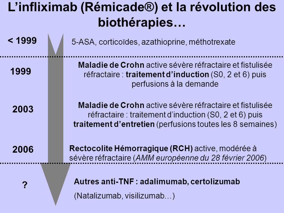 Linfliximab (Rémicade®) et la révolution des biothérapies… Maladie de Crohn active sévère réfractaire et fistulisée réfractaire : traitement dinduction (S0, 2 et 6) puis perfusions à la demande 1999 2003 Maladie de Crohn active sévère réfractaire et fistulisée réfractaire : traitement dinduction (S0, 2 et 6) puis traitement dentretien (perfusions toutes les 8 semaines) 2006 Rectocolite Hémorragique (RCH) active, modérée à sévère réfractaire (AMM européenne du 28 février 2006) .